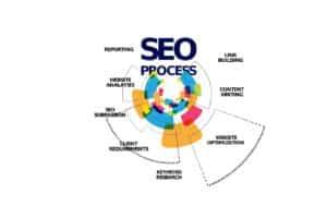 SEO : Intention utilisateur & positionnement sur Google